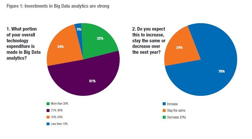 Figure 1 big data investments