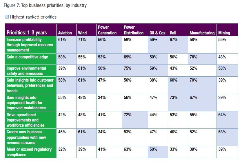 Figure 5 industry priorities