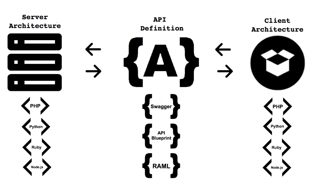 api-architecture-two