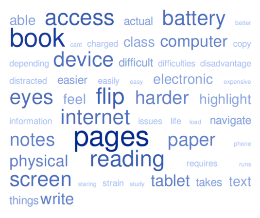 Figure 6. Word cloud of e-textbook disadvantages.
