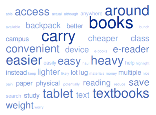 Figure 5. Word cloud of e-textbook advantages.